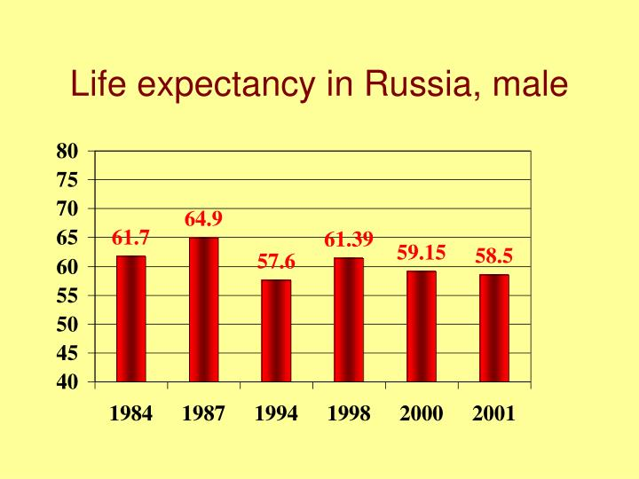 Life expectancy in Russia, male