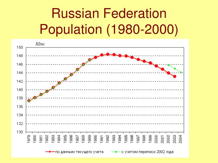 Russian Federation Population (1980-2000)