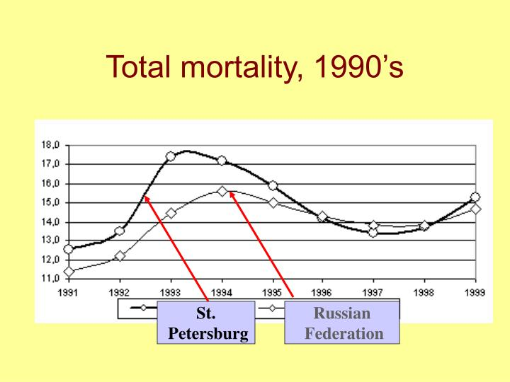 Total mortality, 1990's