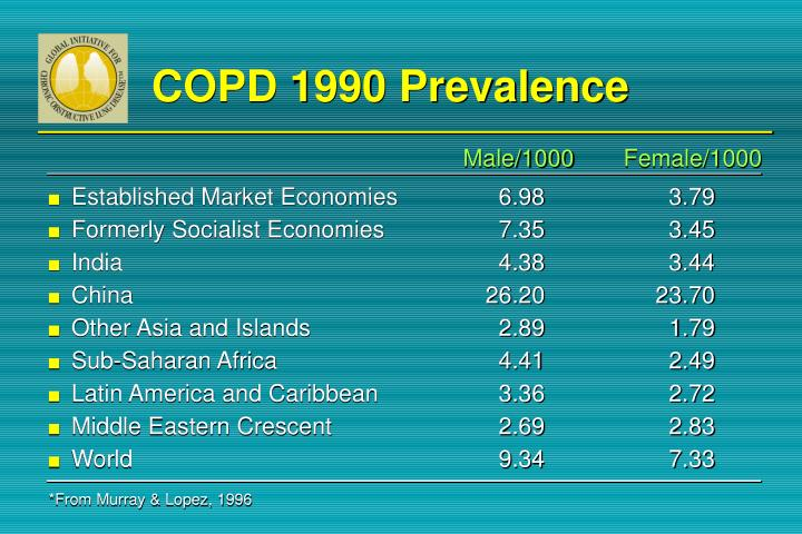 COPD 1990 Prevalence