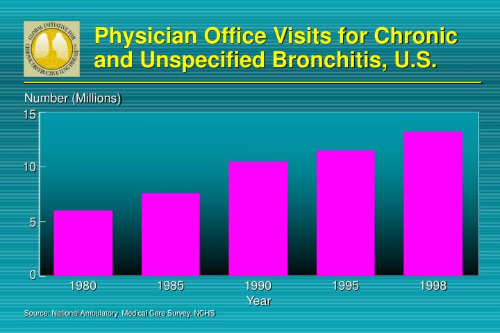 Physician Office Visits for Chronic