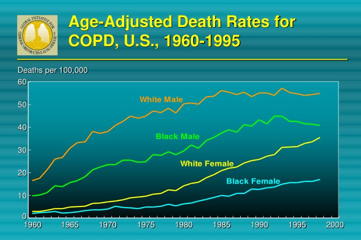 Age-Adjusted Death Rates for COPD, U.S., 1960-1995