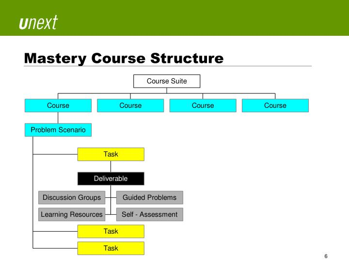 Mastery Course Structure