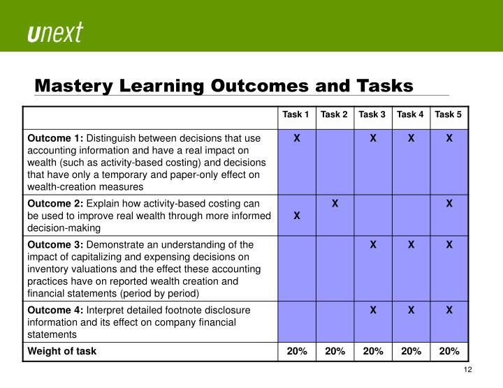 Mastery Learning Outcomes and Tasks