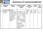 summary of recommendations14