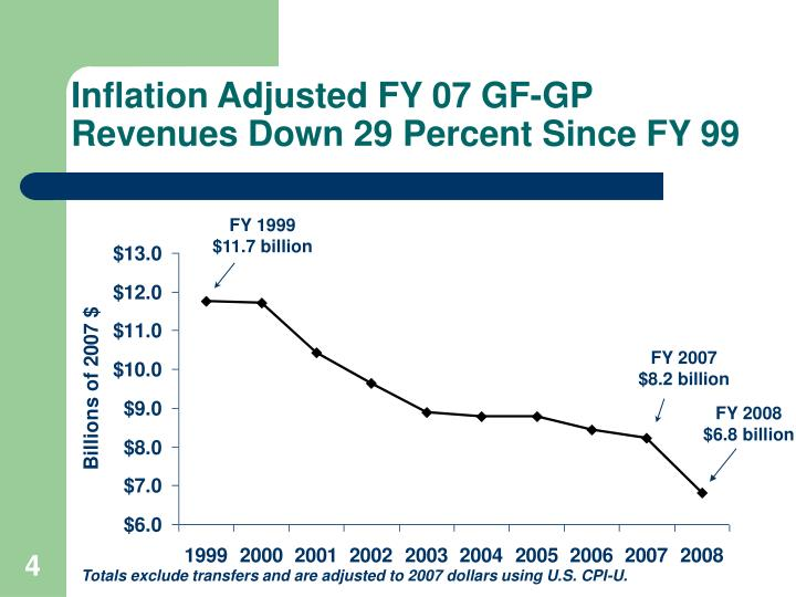 Inflation Adjusted FY 07 GF-GP Revenues Down 29 Percent Since FY 99