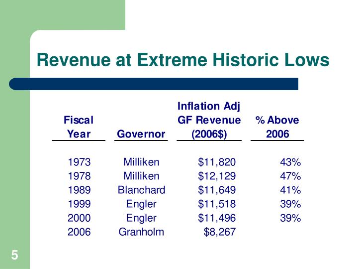 Revenue at Extreme Historic Lows