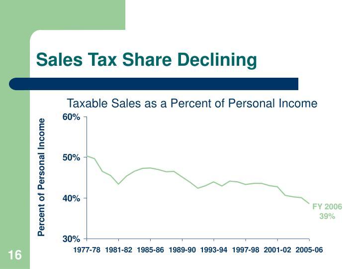 Sales Tax Share Declining