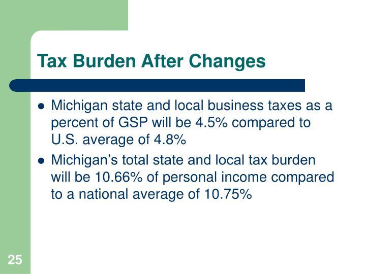 Tax Burden After Changes
