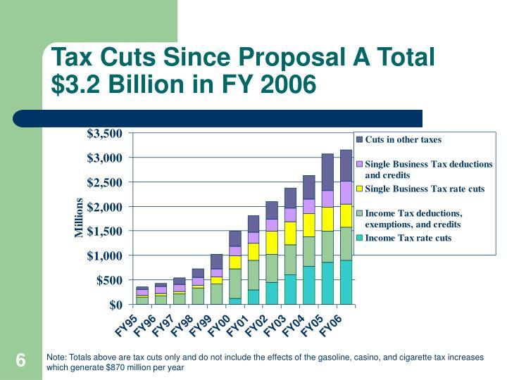 Tax Cuts Since Proposal A Total $3.2 Billion in FY 2006