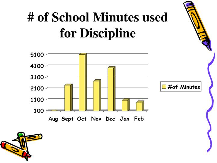 # of School Minutes used for Discipline