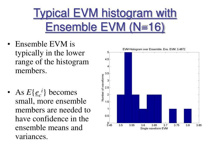 Typical EVM histogram with Ensemble EVM (N=16)