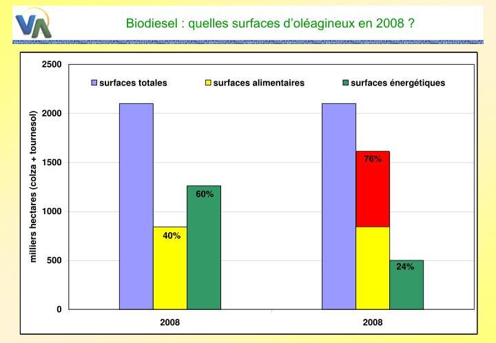 Biodiesel : quelles surfaces d'oléagineux en 2008 ?