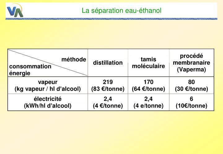 La séparation eau-éthanol