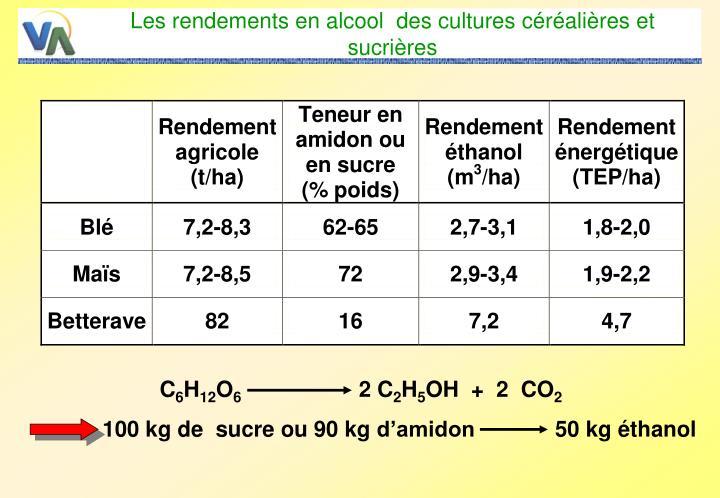 Les rendements en alcool  des cultures céréalières et sucrières