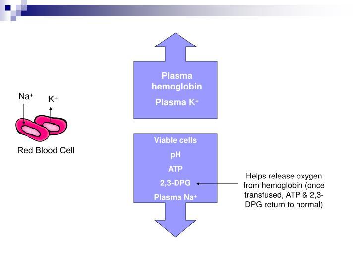 Plasma hemoglobin