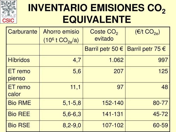 INVENTARIO EMISIONES CO
