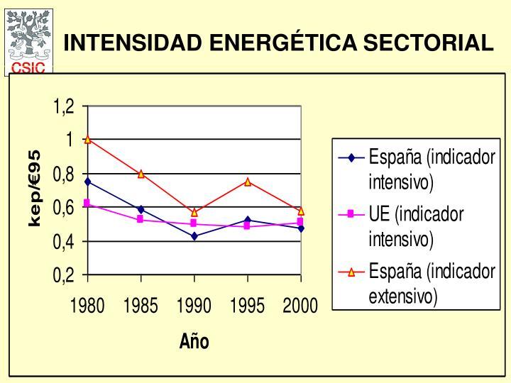 INTENSIDAD ENERGÉTICA SECTORIAL