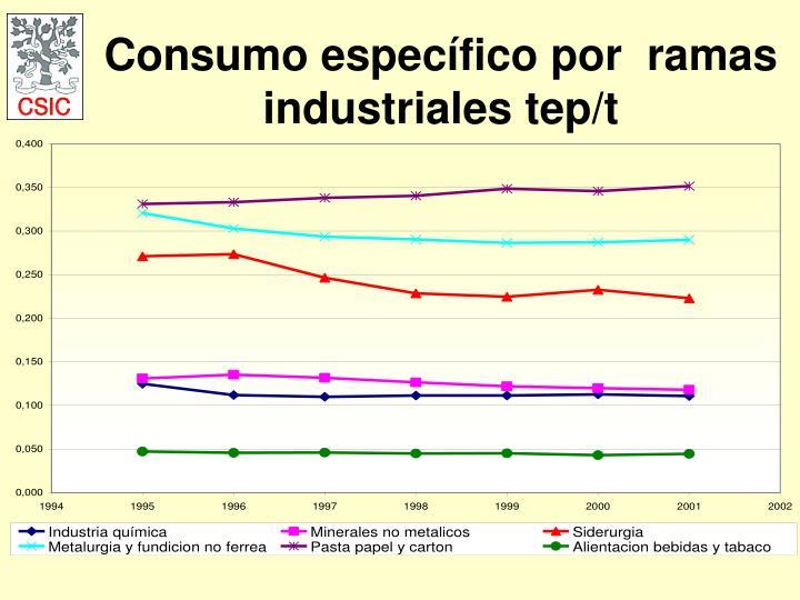 Consumo específico por  ramas industriales tep/t