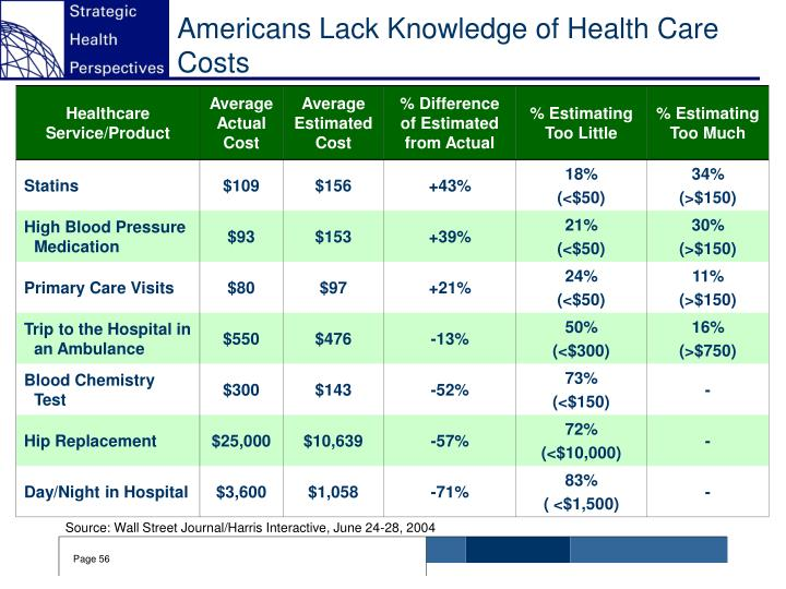 Americans Lack Knowledge of Health Care Costs