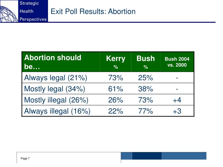 Exit Poll Results: Abortion