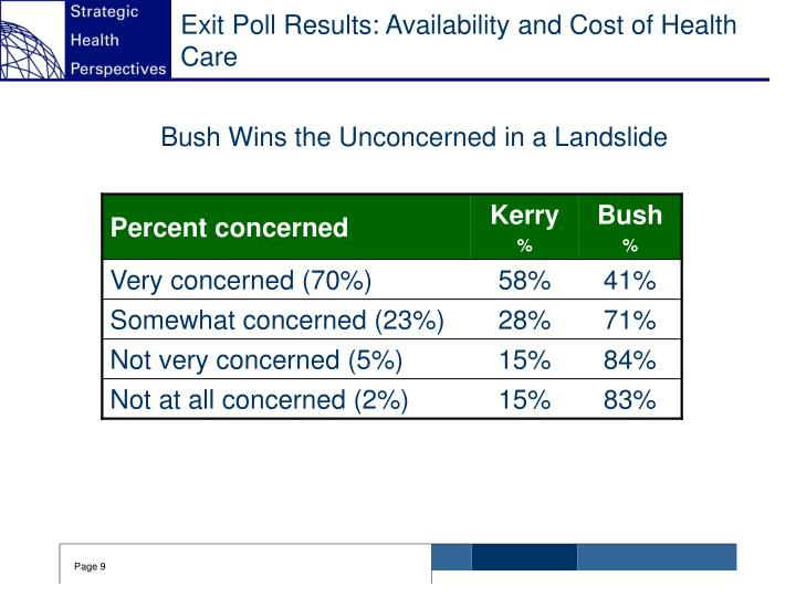 Exit Poll Results: Availability and Cost of Health Care
