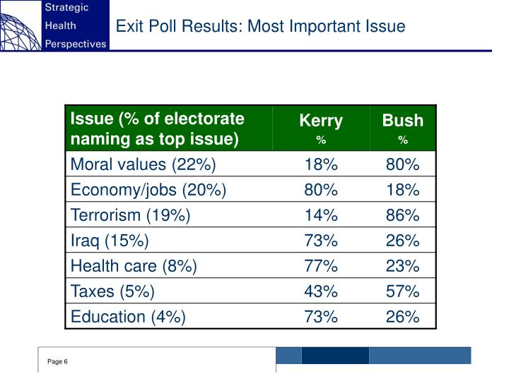 Exit Poll Results: Most Important Issue
