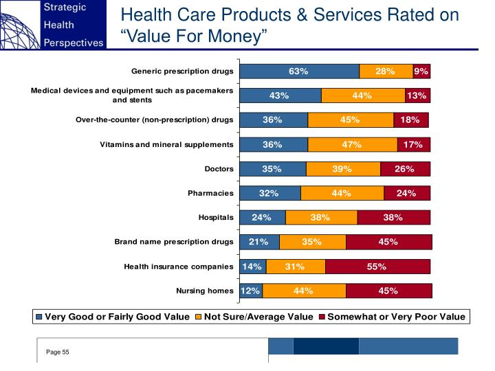 Health Care Products & Services Rated on