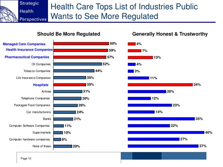 Health Care Tops List of Industries Public Wants to See More Regulated