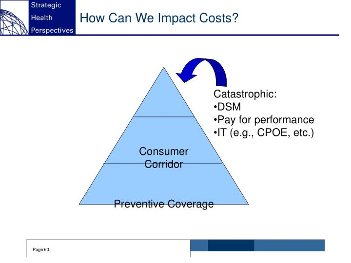 How Can We Impact Costs?
