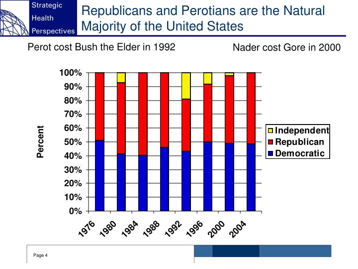Republicans and Perotians are the Natural Majority of the United States