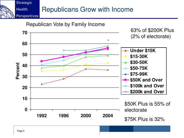 Republicans Grow with Income