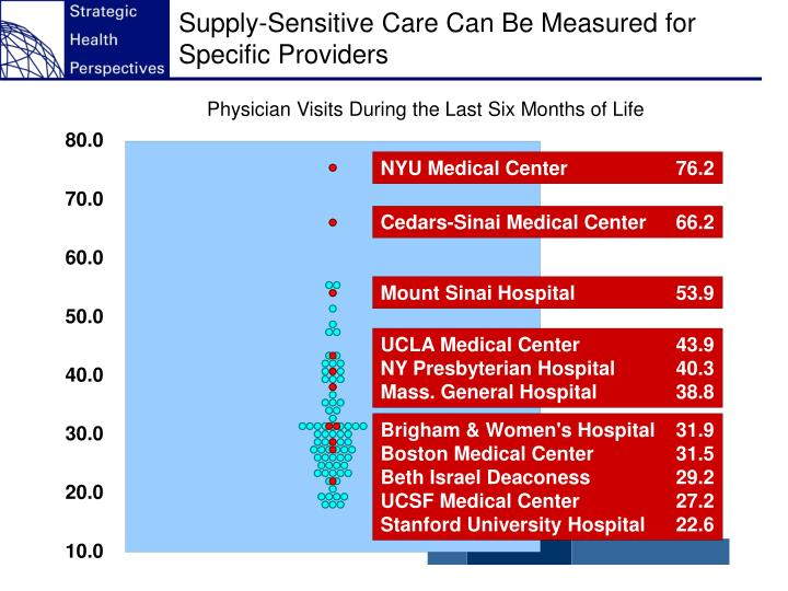 Supply-Sensitive Care Can Be Measured for Specific Providers