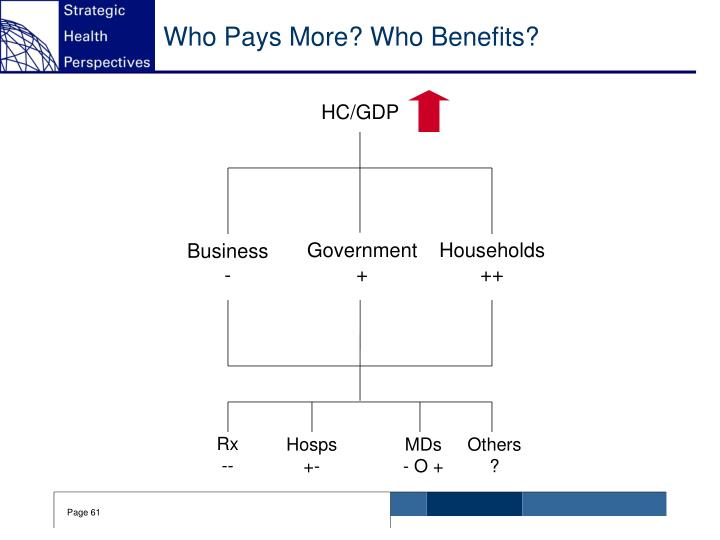 Who Pays More? Who Benefits?