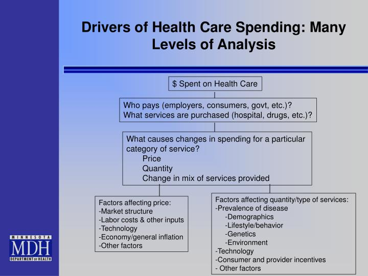 Drivers of Health Care Spending: Many Levels of Analysis