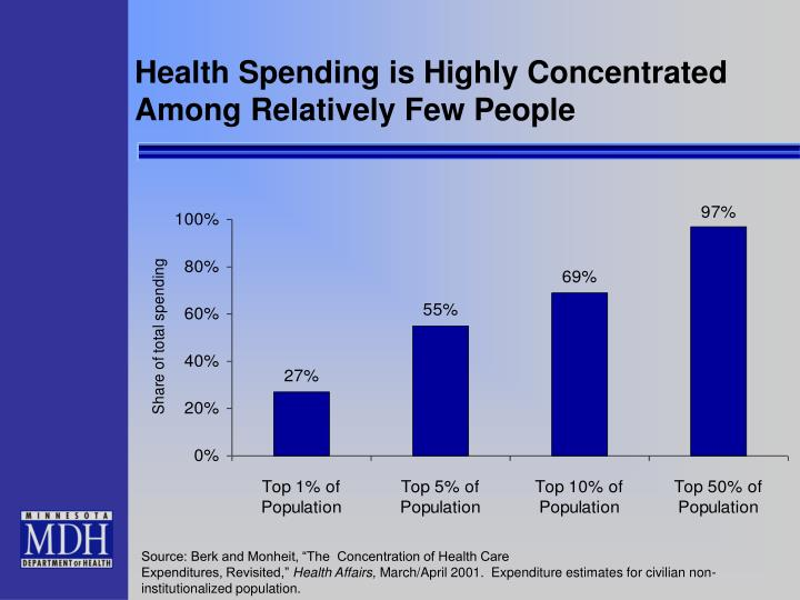 Health Spending is Highly Concentrated Among Relatively Few People