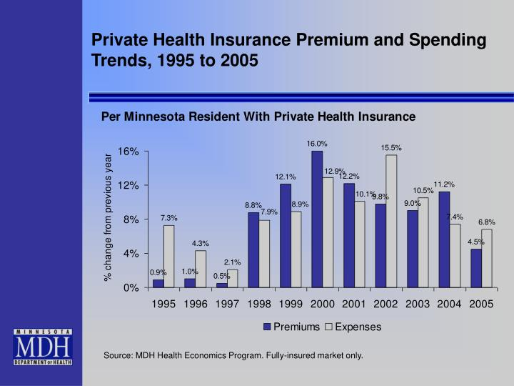 Private Health Insurance Premium and Spending Trends, 1995 to 2005