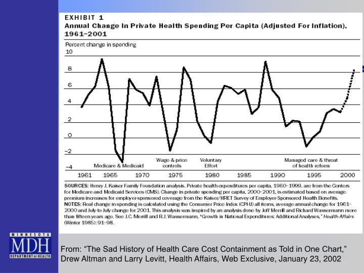 "From: ""The Sad History of Health Care Cost Containment as Told in One Chart,"" Drew Altman and Larry Levitt, Health Affairs, Web Exclusive, January 23, 2002"