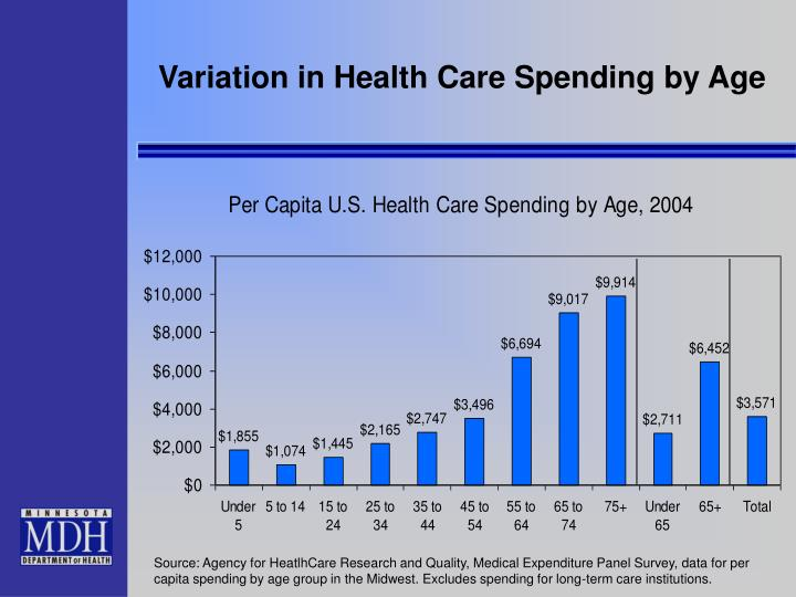 Variation in Health Care Spending by Age