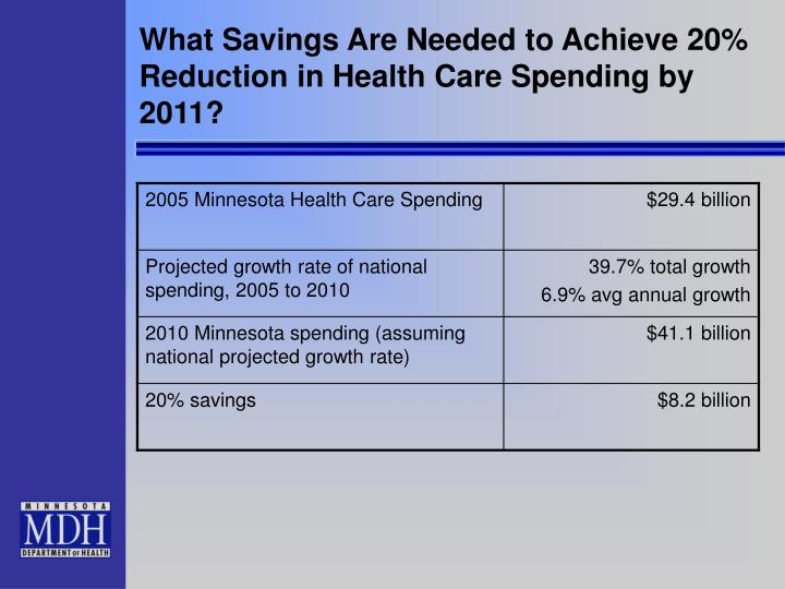 What Savings Are Needed to Achieve 20% Reduction in Health Care Spending by 2011?