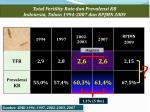 total fertility rate dan prevalensi kb indonesia tahun 1994 2007 dan rpjmn 2009