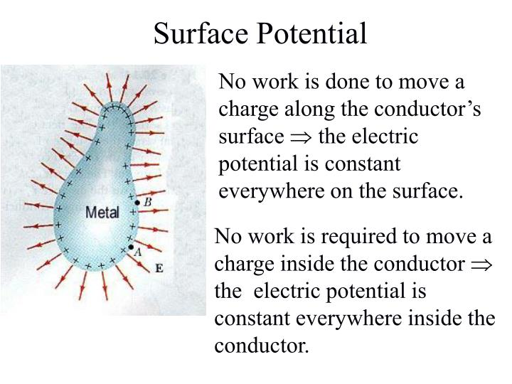 Surface Potential