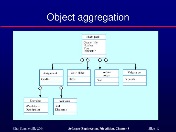 Object aggregation