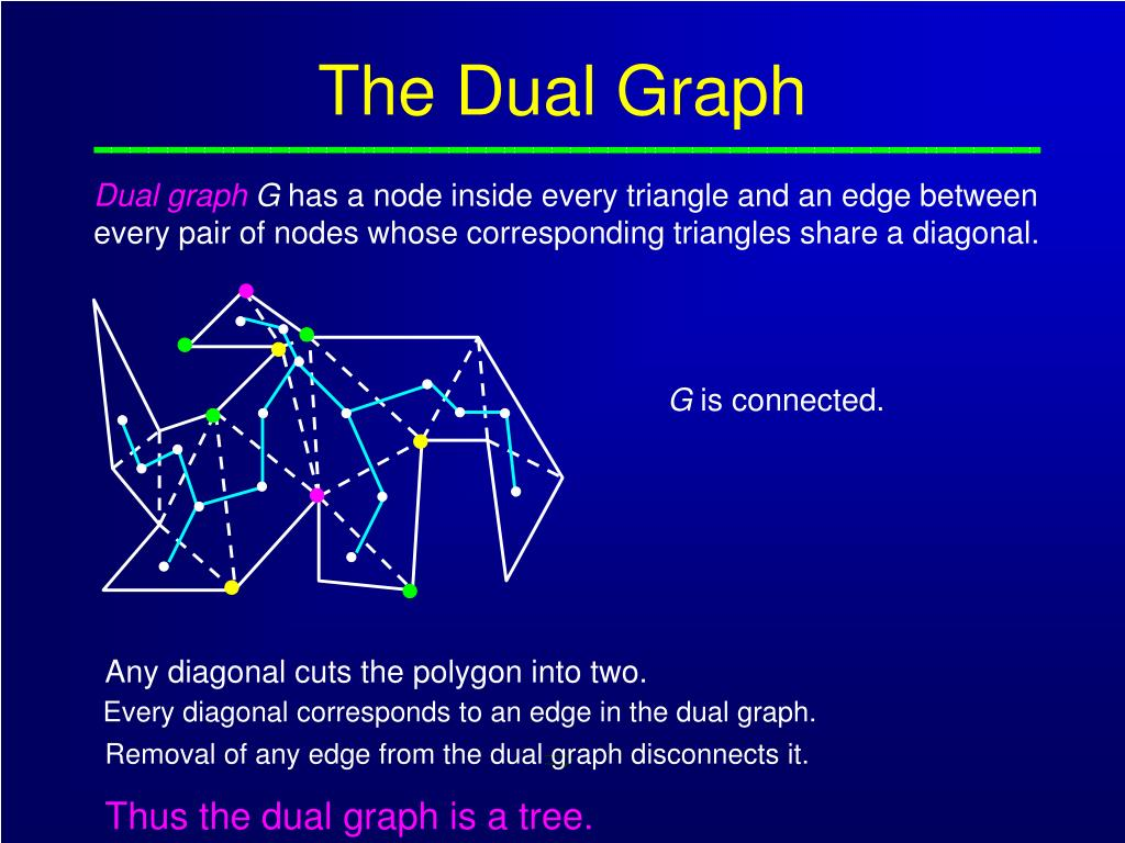 The Dual Graph