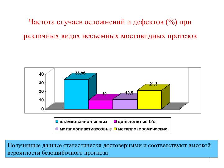Частота случаев осложнений и дефектов (%) при различных видах несъемных мостовидных протезов