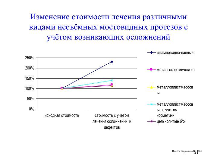 Изменение стоимости лечения различными видами несъёмных мостовидных протезов с учётом возникающих осложнений