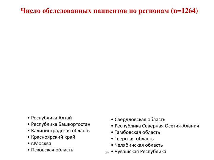 Число обследованных пациентов по регионам (
