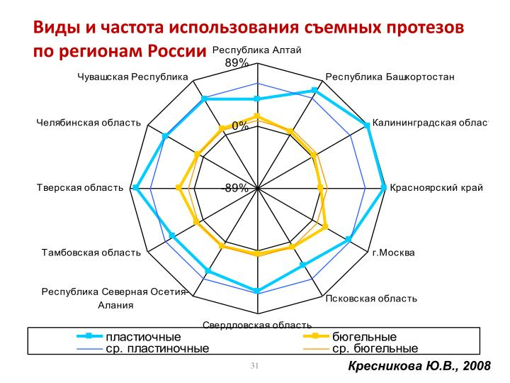 Виды и частота использования съемных протезов по регионам России