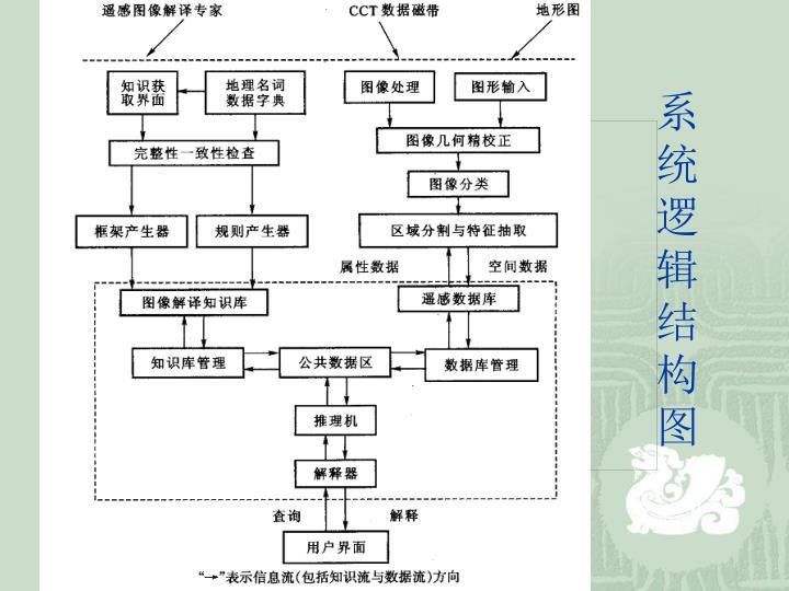 系统逻辑结构图