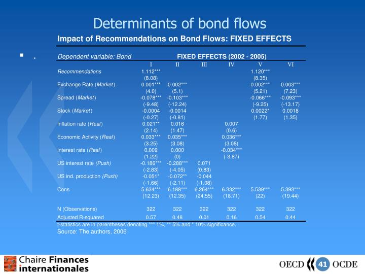 Determinants of bond flows